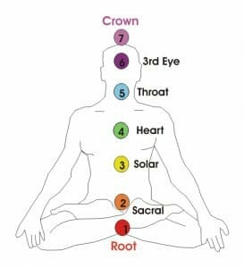 Working with the Body's Natural Energy System: Chakra Alignment